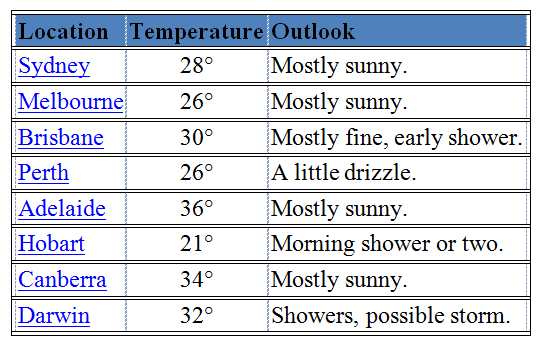 Table- weather Forecast is meaningful when linearised   style=