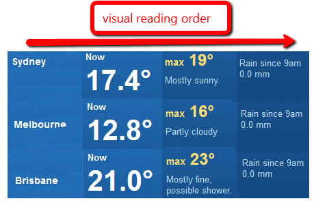 Correct Example of SCO_A4i_Reading Order_CSS On. Visual reading order goes from left to right.