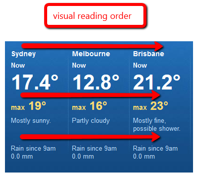 Incorrect Example of SCO_A4i_Reading Order_CSS On